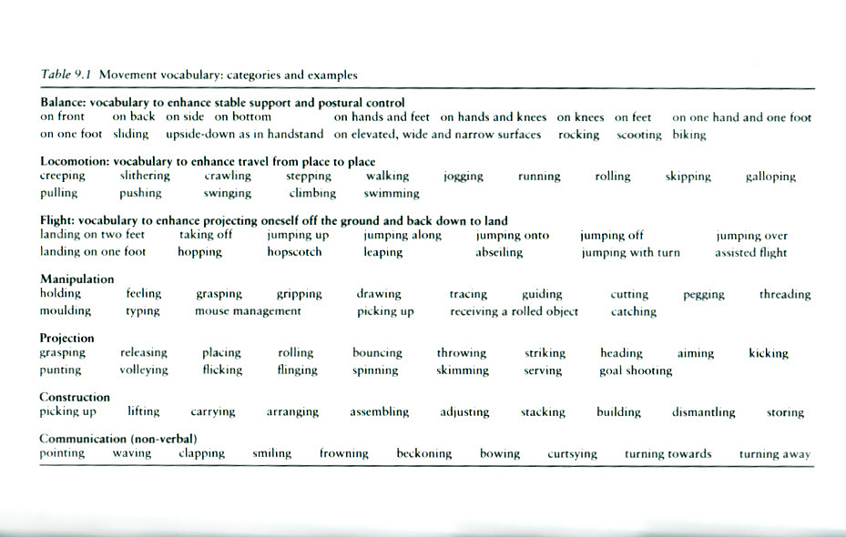 Movement Vocabulary_PL Table-2